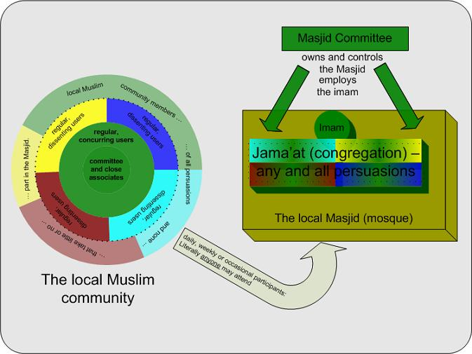 Local community and its Masjid